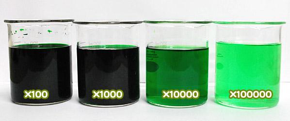 食用色素製剤 - メロン色の希釈例(100倍~10万倍)