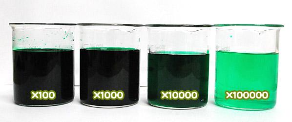 食用色素製剤 - みどり色Bの水溶希釈例(100倍~10万倍)